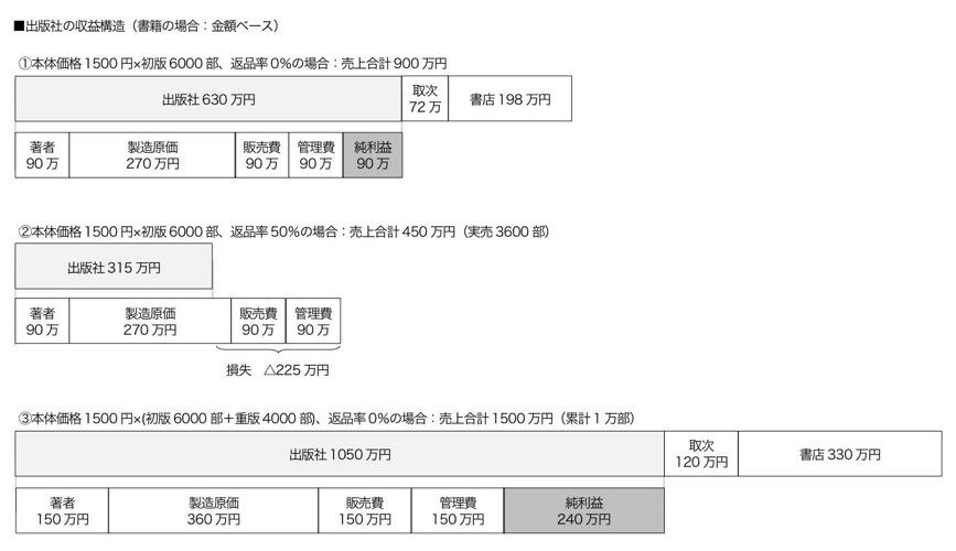 出版社の収益構造02.jpg